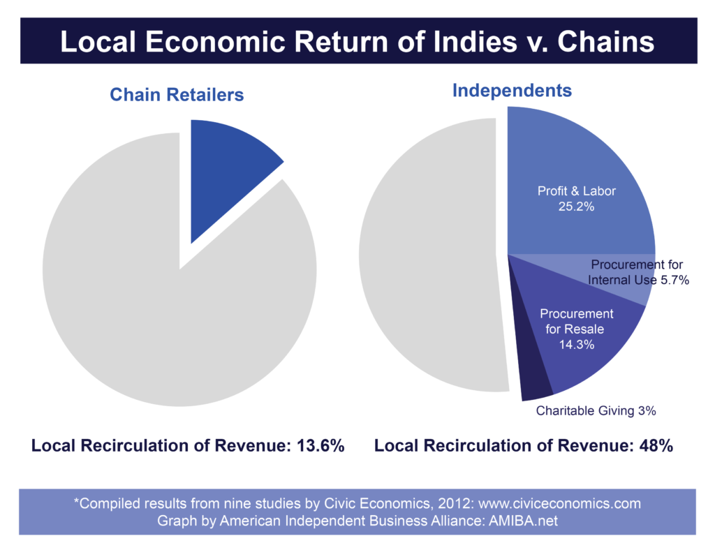 Local Economic Return Multplier