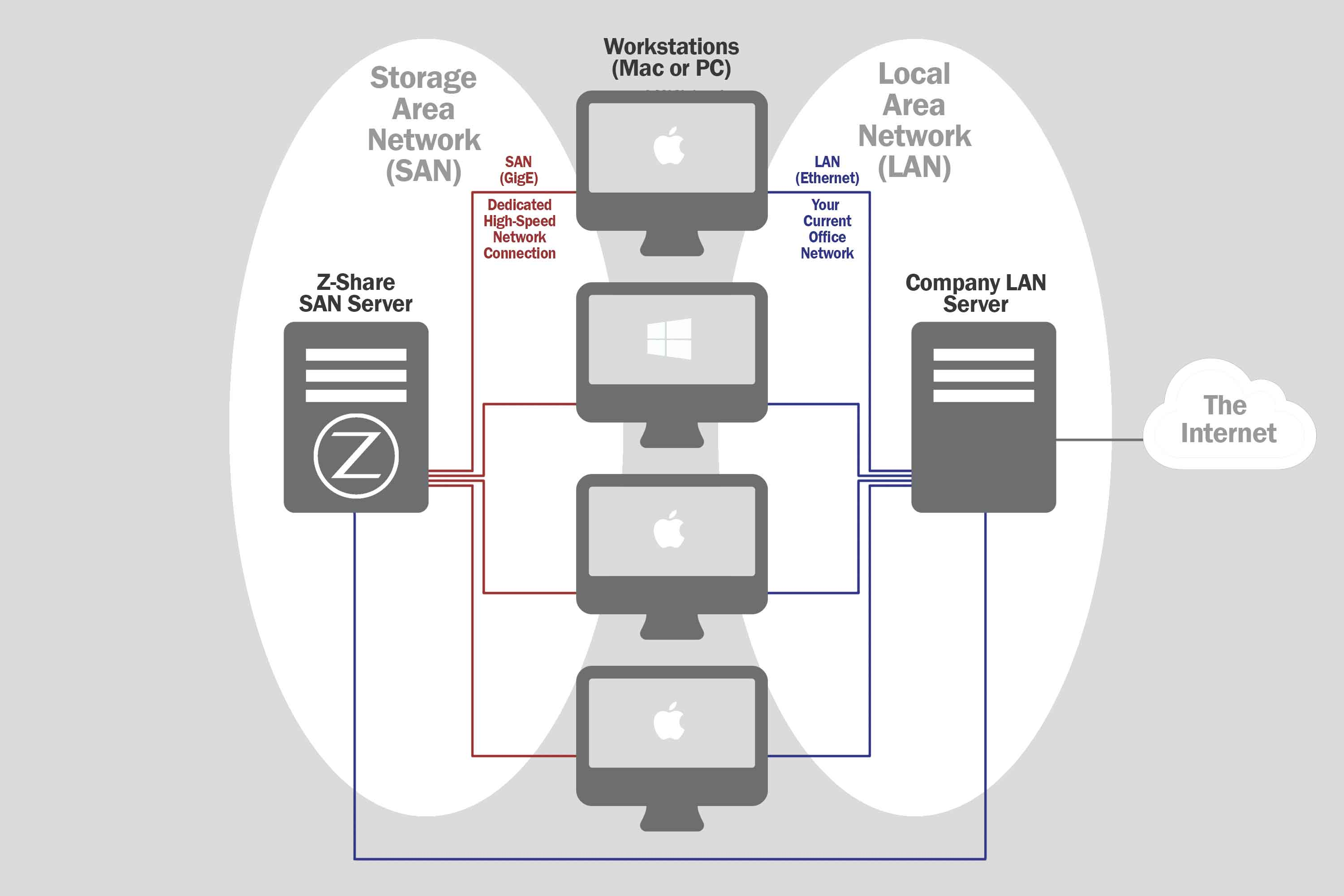 Z Share Network Diagram Systems Inc 2