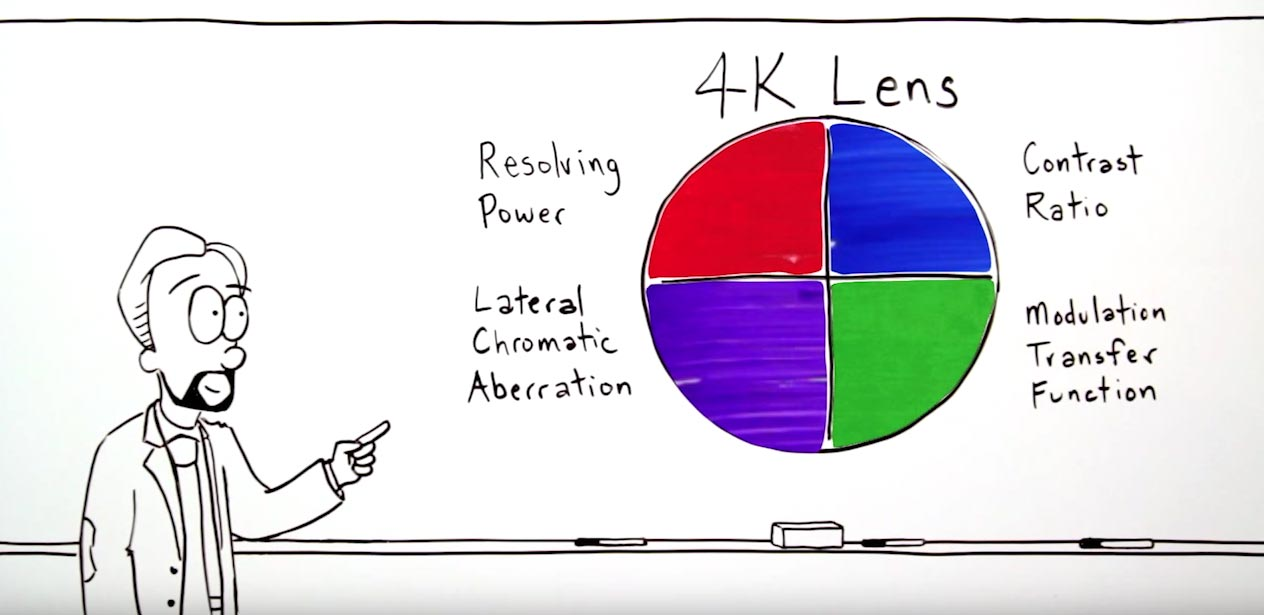 Canon Video: The Science Behind 4K Lenses