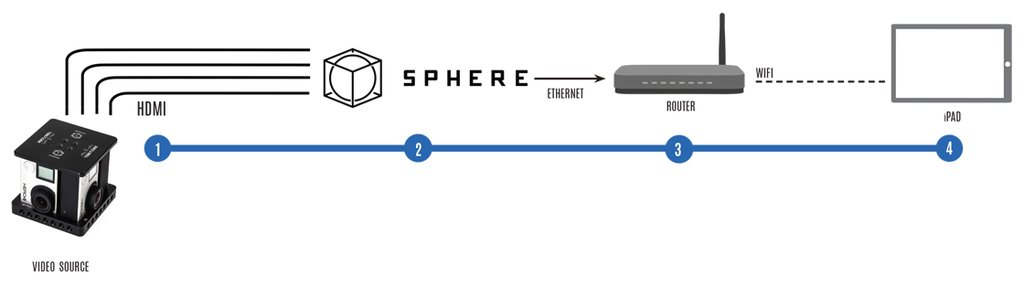 Teradek Sphere Workflow Diagram