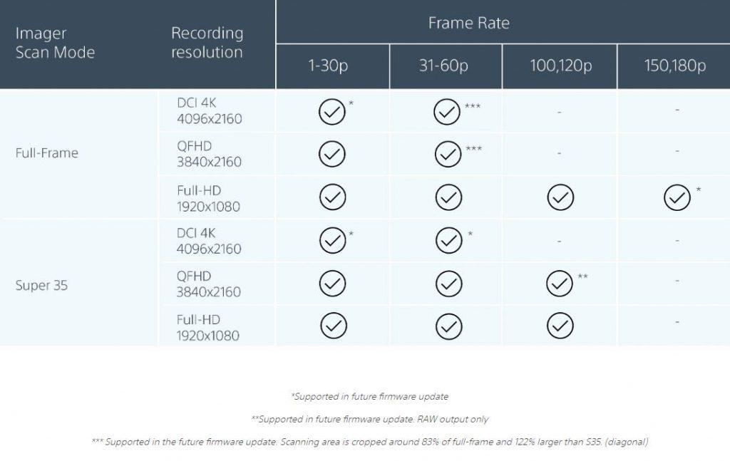 Sony FX9 FAQ codecs and frame rates